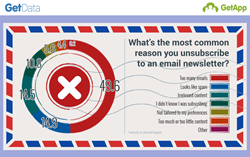 Pie chart showing the most common reasons users choose to unsubscribe from email newsletters