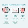 Pew Survey Shows Americans' Financial Worries Cloud Optimism