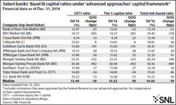 SNL Financial, banks, big banks, Basel III, capital ratios