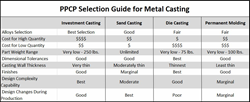 PPCP Selection Guide for Metal Casting