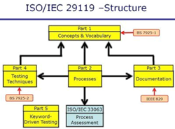 ISO 29119 Software Testing Standard