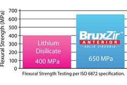 BruxZir Anterior Flexural Strength Graph