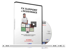 Forex Support & Resistance Levels