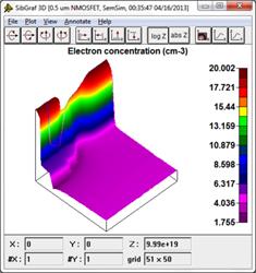 Electron Density Distribution