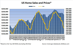 Weekly Home Sales Fall While Price Hold
