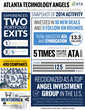 ATA accelerates the value of angel investing for members and startups across the southeast