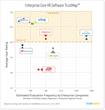 Core HR Software TrustMap for Enterprises