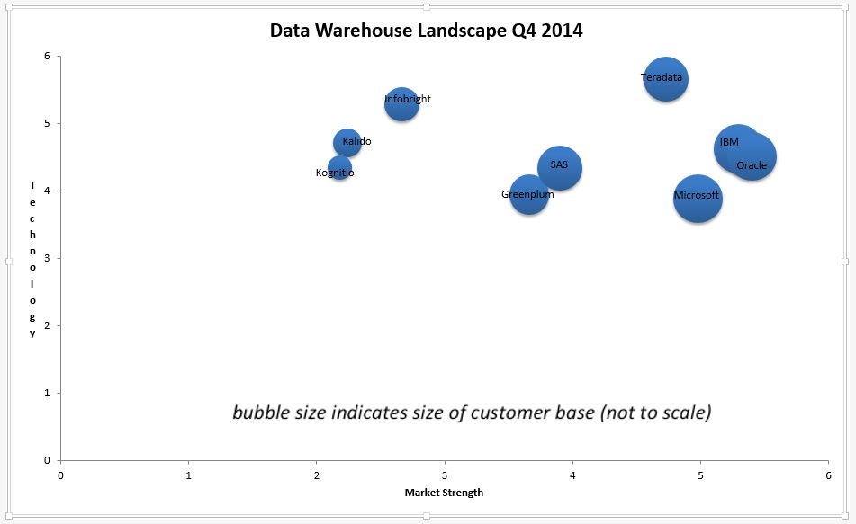 the data warehouse market The global data warehouse management software market is defined by the presence of some of the leading competitors operating in the market, including the well-established players and new entrants.