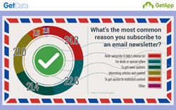 Pie chart showing the most common reasons users subscribe to email newsletters