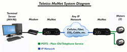 Teletics MoNet and VOCAL's Modem over IP solution connect legacy modems to IP networks