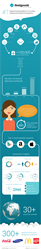 Ifeelgoods' infographics