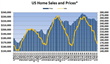 Weekly Home Sales Continue To Be Week While Sales Prices Remain...
