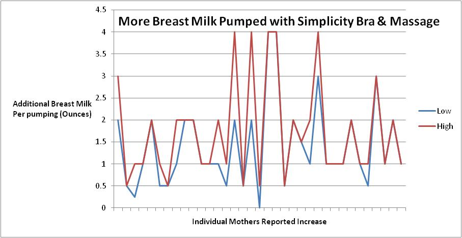 how to produce more milk for breastfeeding