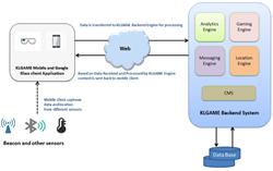 KLGAME™ Architecture