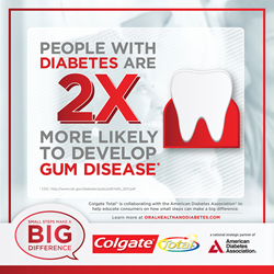 Diabetics are 2x more susceptible to developing gum disease