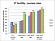 Amidst Its Highest-Ever Success Rates, CT Fertility Adds Next...