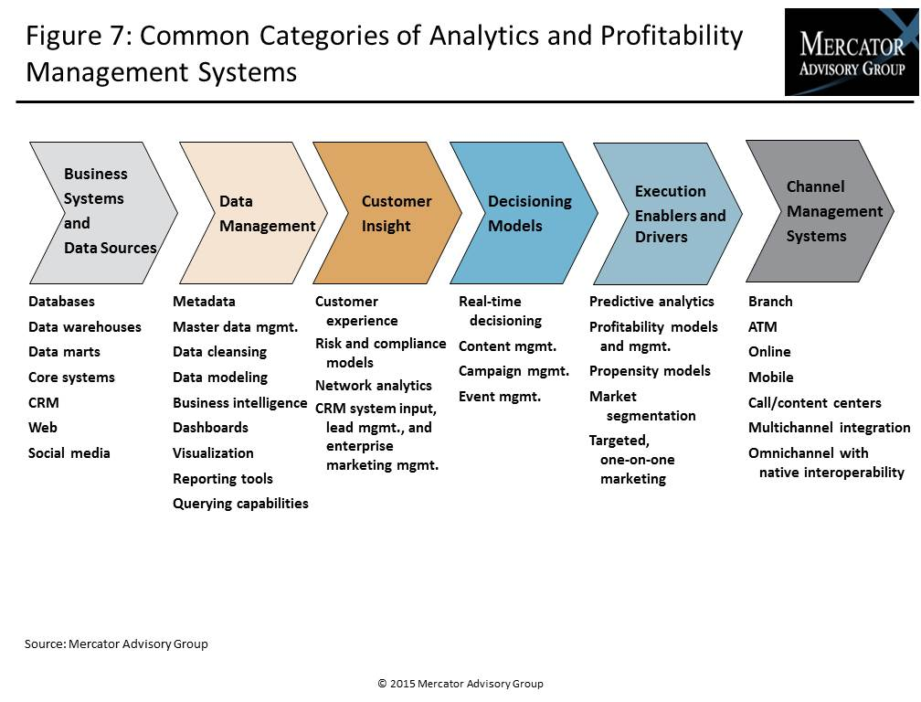 Analytics And Market Segmentation Tools Helping U S Banks