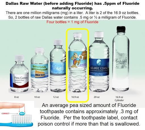 how to add fluoride to well water