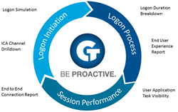 Goliath Performance Monitor 11.5