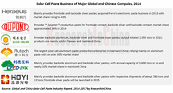 Global and China Solar Cell Paste Industry Report 2014-2017