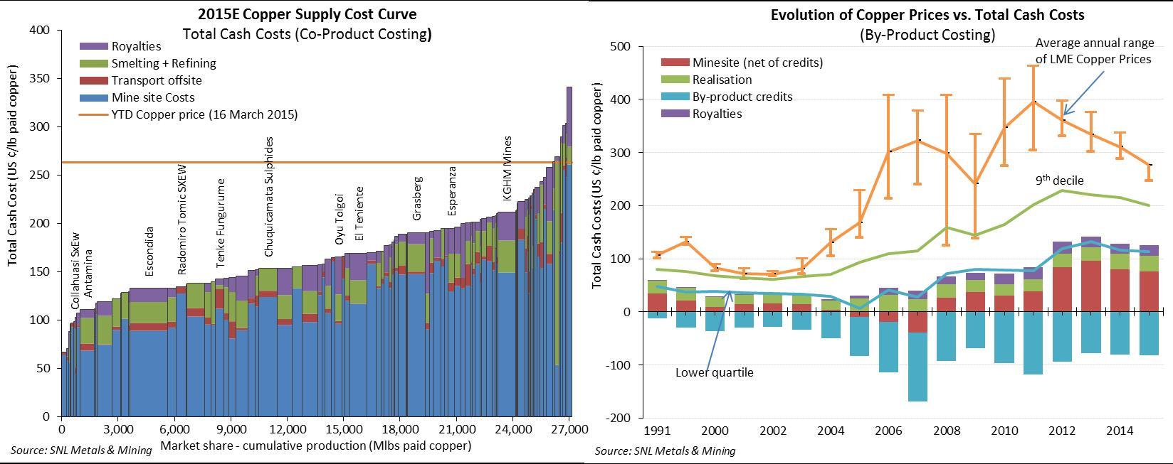 Metallurgy mining chart of accounts