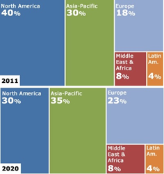 Global Airport Security Market Share