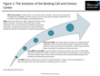 Modern Contact Centers Improve the Customer Experience and Support Omnichannel Banking Strategy