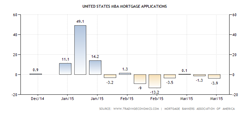 Mortgage Applications Decline For 2nd Consecutive Week