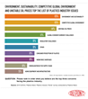 Chart 1 - Plastics Industry Issues - 2015