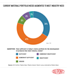 Chart 3 - Current Materials Portfolio Needs - 2015