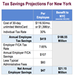 "Benefit Resource, Inc. Announces ""NYC Transit Law - Savings for..."