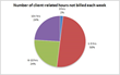FactBox Legal Software Releases Survey of Unbilled Time: Litigators...