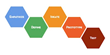 d.School's Bootcamp Bootleg five critical modes