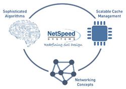 NetSpeed Concept