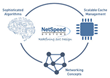 Linley White Paper Predicts More Automation in SoC Front-End Design...