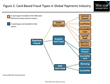 Card-Not-Present Fraud Leads Global Rebound in Payment Card Fraud