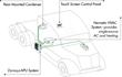 Dynasys automotive-style HVAC, Dynasys HVAC, Dynasys HVAC console