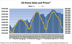Weekly Home Sales Fall And Prices Rise