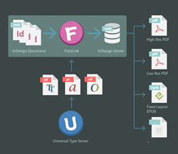 FontLink delivers fonts for documents in automated publishing workflows that use Adobe® InDesign® Server
