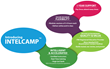 PMO Advisory Launches Intelicamp™ (Accelerated & Intelligent...
