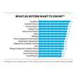 What Do Buyers Want To Know
