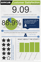 Level of Satisfaction High Among Hair Club Customers: Infographic