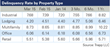 CMBS Delinquencies Unchanged in March as Loan Liquidations Remain Low