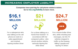 Increasing Employer Liability for Distracted Driving