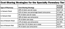 Specialty Pharmacy Coverage Varies Widely Among Health Plans, Atlantic Information Services Researchers Find