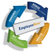 CallRevu Launches EmployeeRevu™: A Survey Solution to Enhance Employee and Customer Satisfaction