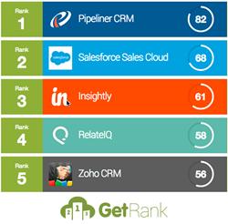 Top 5 CRM apps image