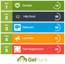 Image showing the top 5 customer service apps