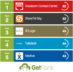 An image showing the top 5 call center apps according to GetApp
