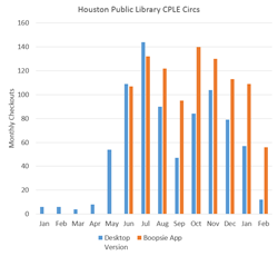 Houston Public Library Comics Plus - Library Edition Checkouts